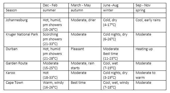 South Africa Climate and Seasons What you should know